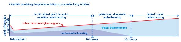 Easy Glider grafiek